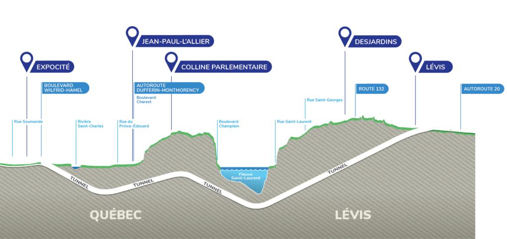 Illustration de la profondeur du tunnel sous les différents obstacles dont la rivière Saint-Charles, le fleuve Saint-Laurent et la route 132